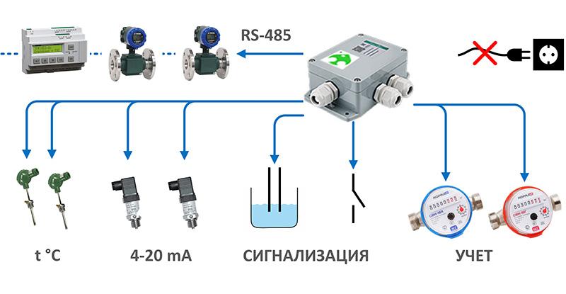 Оборудование NB-IoT в системе АТМ!